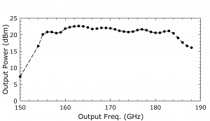 1210B Source. Plot: Output Power (dBm) Over Output Frequency