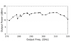 1211A Source. Plot: Output Power (dBm) Over Output Frequency