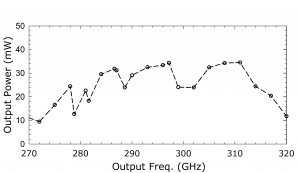 1211A Source. Plot: Output Power (mW) Over Output Frequency