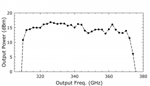 1211B Source. Plot: Output Power (dBm) Over Output Frequency