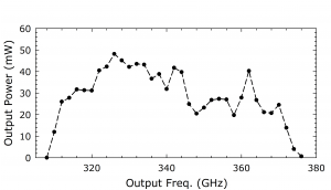 1211B Source. Plot: Output Power (mW) Over Output Frequency