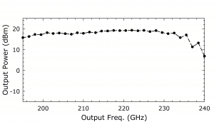 1213A Source. Plot: Output Power (dBm) Over Output Frequency