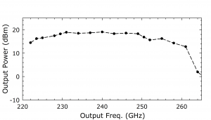 1213B Source. Plot: Output Power(dBm) Over Output Frequency