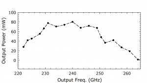 1213B Source. Plot: Output Power (mW) Over Output Frequency
