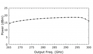 1213C Source. Plot: Power (dBm) Over Output Frequency
