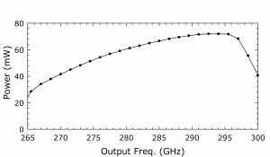 1213C Source. Plot: Power (mW) Over Output Frequency