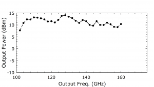 1214B AMC. Plot: Output Power (dBm) Over Output Frequency