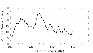 1214B AMC. Plot: Output Power (mW) Over Output Frequency