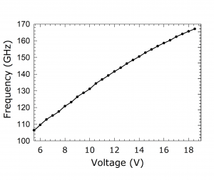 1214B Source. Plot: Frequency Over Voltage