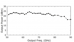 1216B AMC. Plot: Output Power (dBm) Over Output Frequency