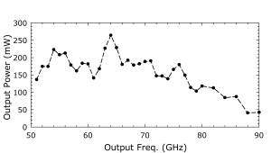 1216B AMC. Plot: Output Power (mW) Over Output Frequency