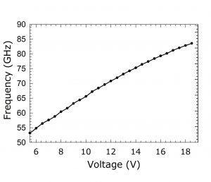 1216B Source. Plot: Frequency Over Voltage