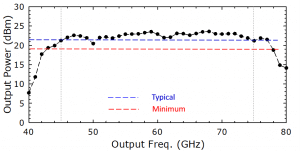1216D AMC. Plot: Output Power (dBm) Over Output Frequency