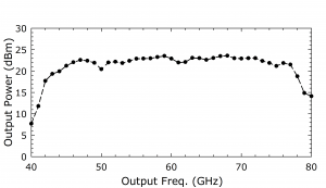 1216D AMC. Plot: OutputPower (dBm) Over Output Frequency