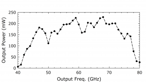 1216D AMC. Plot: OutputPower (mW) Over Output Frequency