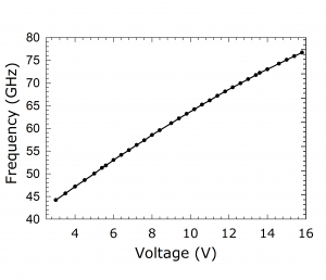 1216D Source. Plot: Frequency Over Voltage