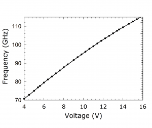 1217E Source. Plot: Frequency Over Voltage