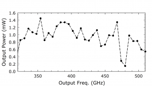 1218B AMC. Plot: Output Power (mW) Over Output Frequency
