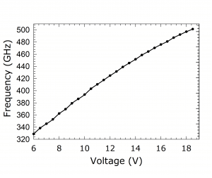1218B Source. Plot: Frequency Over Voltage