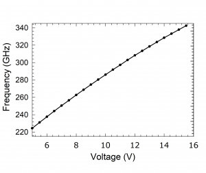 1219E Source. Plot: Frequency Over Voltage