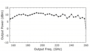 1223B AMC. Plot: Output Power (dBm) Over Output Frequency