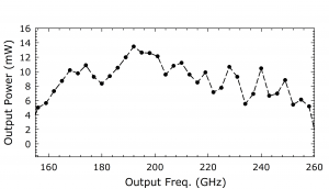 1223B AMC. Plot: Output Power (mW) Over Output Frequency