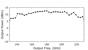 1223D AMC. Plot: Output Power (dBm) Over Output Frequency