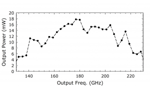 1223D AMC. Plot: Output Power (mW) Over Output Frequency
