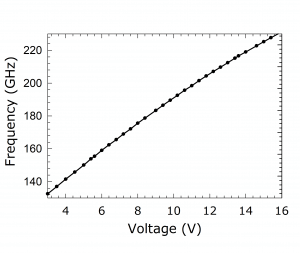 1223D Source. Plot: Frequency Over Voltage