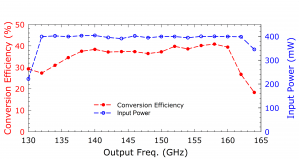 210A Doubler. Plot: Conversion Over Frequency