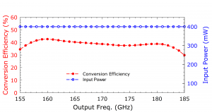 210B Doubler. Plot: Conversion Over Frequency