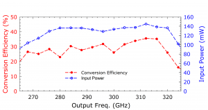 211A Doubler. Plot: Conversion Over Frequency