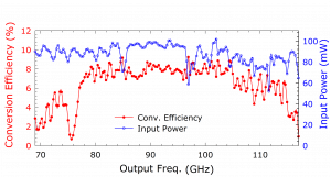 212A Tripler. Plot: Conversion Over Frequency