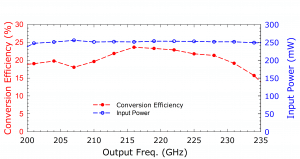 213A Tripler. Plot: Conversion Over Frequency