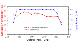 213B Tripler. Plot: Conversion Over Frequency