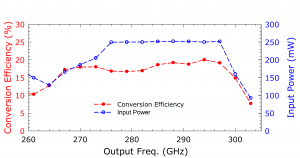 213C Tripler. Plot: Conversion Efficiency Over Output Frequency