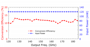 214A Doubler. Plot: Conversion Over Frequency
