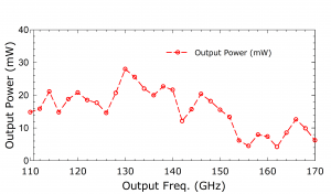 214B Doubler. Plot: Output Power over Output Frequency