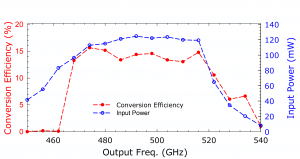 215B Tripler. Plot: Conversion Over Frequency