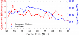 216B Doubler. Plot: Conversion Efficiency Over Output Frequency