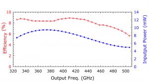 218B Doubler. Plot: Conversion Over Frequency