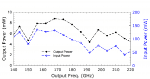 ACST 223D Tripler. Plot: Output Power Over Output Frequency